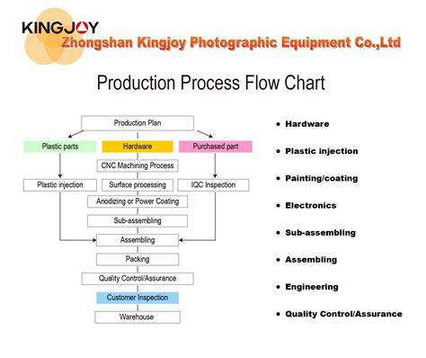 kingjoy photographic equipment production process flow