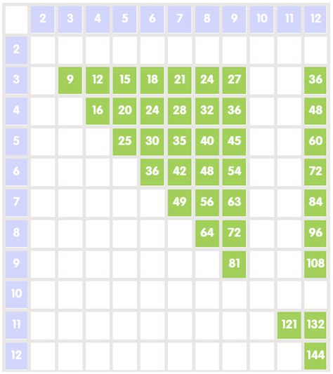 38 Times Tables Challenge  Free Times Table Practice Activity