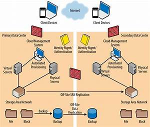 Cloud Infrastructure  U0026 Data Center Architecture