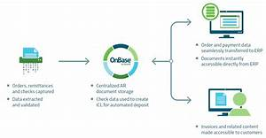accounts receivable ar process automation billing With onbase document management system