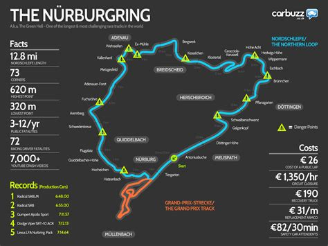 Nuremberg Track Record by N 252 Rburgring Infographic Aka The Green Hell Carwow
