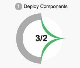 deployment - Different symbols when deploying change sets ...