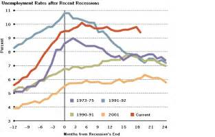 jobless recoveries   consequences st louis fed