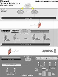Figure 1  Overview Of The Base Internet Data Center Design