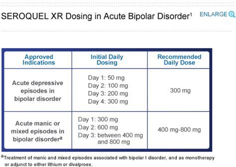 Quetiapine Dosage For Anxiety Seroquel Xr 174 Quetiapine Fumarate Dosing Psychiatric Times