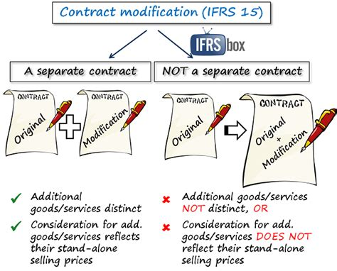 Modification Contract by Ifrs 15 Exles How Ifrs 15 Affects Your Company