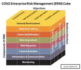 Coso Enterprise Risk Management Framework