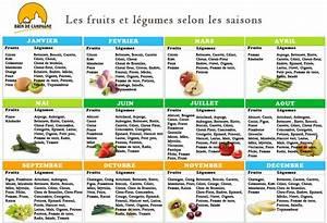 Calendrier Fruits Et Légumes De Saison : calendrier pratique des fruits et l gumes de saison c ~ Nature-et-papiers.com Idées de Décoration