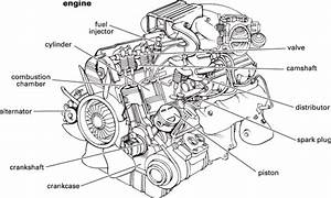 Types Of An Automobile Engine