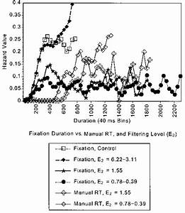 Fixation Duration And Manual Response Time Hazard Curves