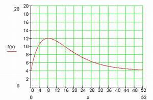 Maximalwert Berechnen : abiturvorbereitung l sung aufgabe 4 ~ Themetempest.com Abrechnung