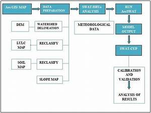 Workflow Diagram Of Swat Simulation