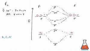 Molecular Orbital Diagram