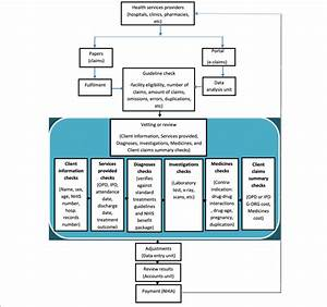 Flow Chart Of Nhia Claims Review And Reimbursement Process
