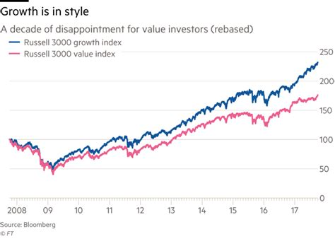 stocks decade prove term charts value long slowly meanwhile returned economy sales