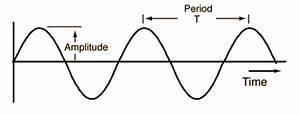Optics  Part 1  U2013 Introduction To Waves