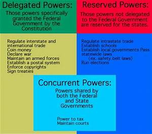 List of delegated, reserved and concurrent powers. These ...