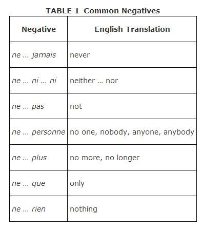 French I French I Common Negative Words And Phrases  French Boards  Pinterest Language