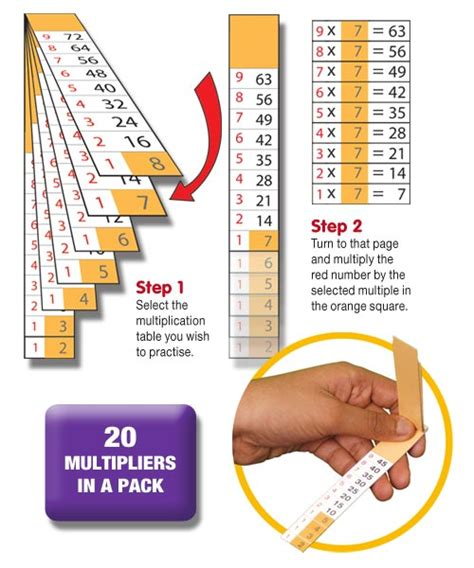 Smart Multiplier Times Tables Reference  Laminated Flipper 20pk  Cambridge House Sen Resources