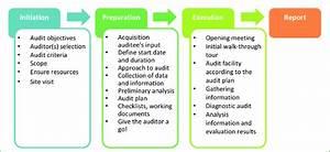 Flow Chart Energy Audit
