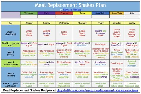 Lose weight with Meal replacement Shakes