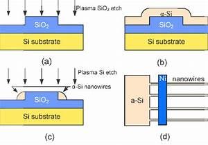 Color Online  Schematic Process Flow For Nanowire