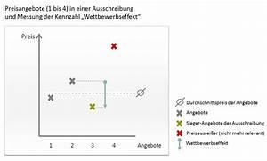 Preisniveau Berechnen : verhandlungserfolge messen aber richtig orpheus einkaufscontrolling software f r den ~ Themetempest.com Abrechnung