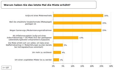 prozent der deutschen vermieter erhoehen nie die miete