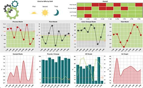 manufacturing dashboard template manufacturing dashboards idashboards software