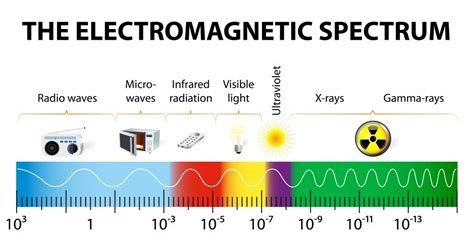 can electromagnetic radiation wavelength bigger than the diameter of the earth 187 science abc