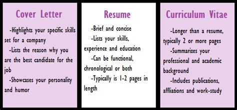 What Is The Difference Between Cv And Resume by The Best Websites Tools To Make A Cv Resume Tech Kt