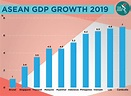 ASEAN growth slower than forecasted | The ASEAN Post