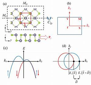 A  Atomic Structures Corresponding To The Symmetry