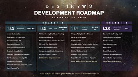 bungie lays detailed destiny update schedule update