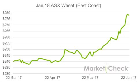 worrying dry prompts surge  australian grain prices grain central