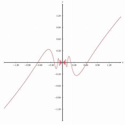 Graph Cos Stack Latex Neg