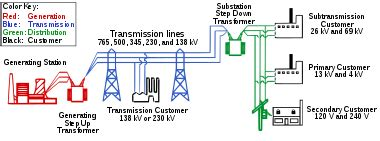 Basic Garage Wiring Diagram Legacy by Electric Power Distribution