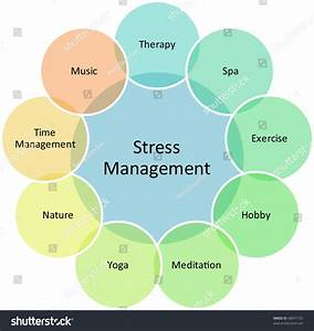 Stress Management Business Strategy Concept Diagram