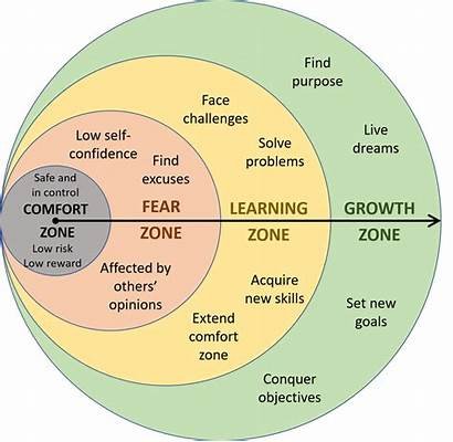 Zone Comfort Growth Making Diagram Overcome Leap