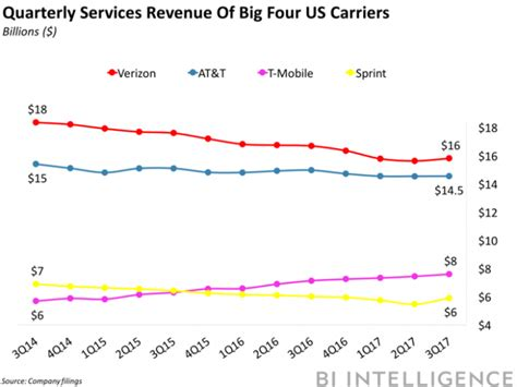 How Verizon, At&t, T-mobile And Sprint Stacked Up Last