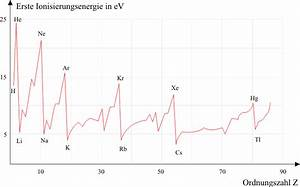 Ionisierungsenergie Wasserstoff Berechnen : schalenstruktur der atomh lle leifi physik ~ Themetempest.com Abrechnung