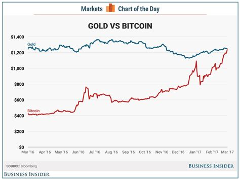 If you wish to receive instant email notification when the price reaches or breaches a specific price level, set min and max values and enter your email. Bitcoin price tops gold price - Business Insider