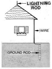Diagram Of A Lightning Rod by What Is Electricity Definition Concept Study