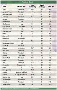 Carb Food Chart Fructose Chart How Much Sugar Is In Fruit Fructose