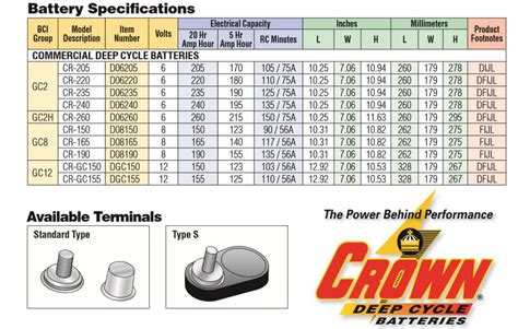 Crown 6 Volt Golf Cart Battery Cr220ah