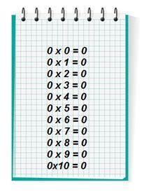tables de multiplication de 0 ou de 1 exercices le 231 on et calculs