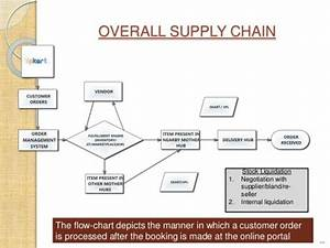 Supply Chain Flow Chart Example 510 338 Dreamy Process ...
