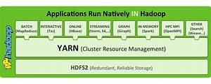 Hadoop  The Components You Need To Know