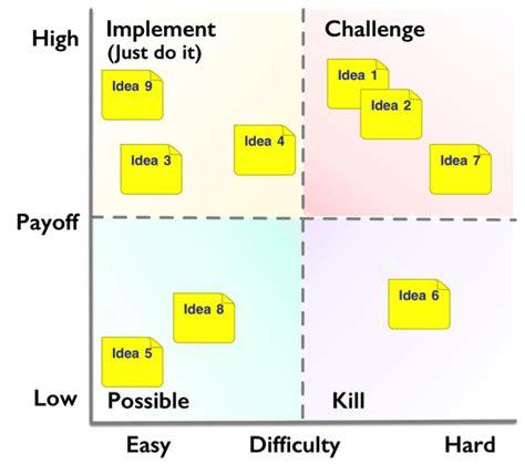improvement ideas scoring   pick chart txm lean