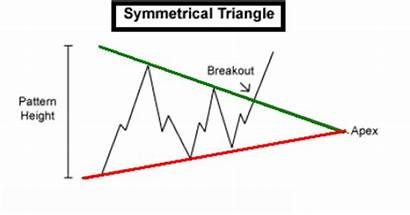 Triangle Breakout Symmetrical Trading Spice Usdmxn